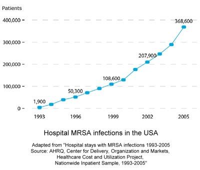 MRSA on the rise