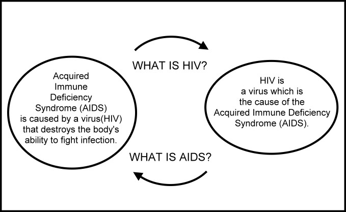 circular AIDS reasoning