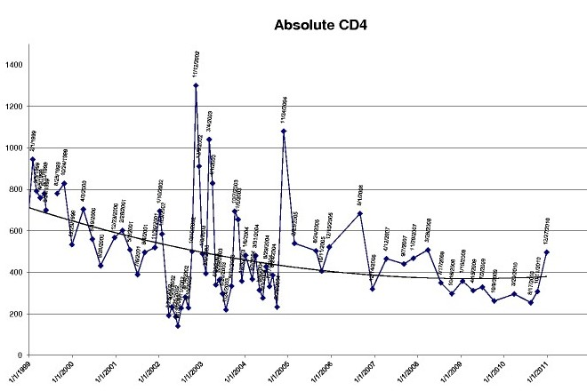 Chart of 12 years of CD4 test results, showing a signficant increase in the last few months.
