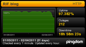 Graph showing blog downtime for last 30 days.