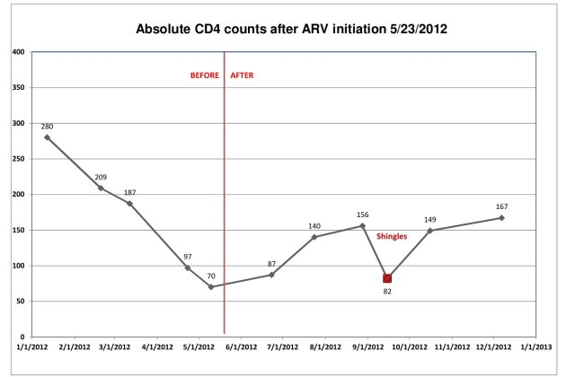 CD4 count chart