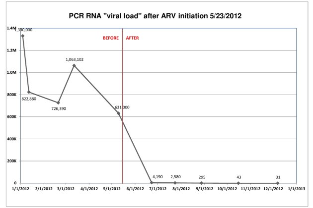 Chart of PCR RNA viral load